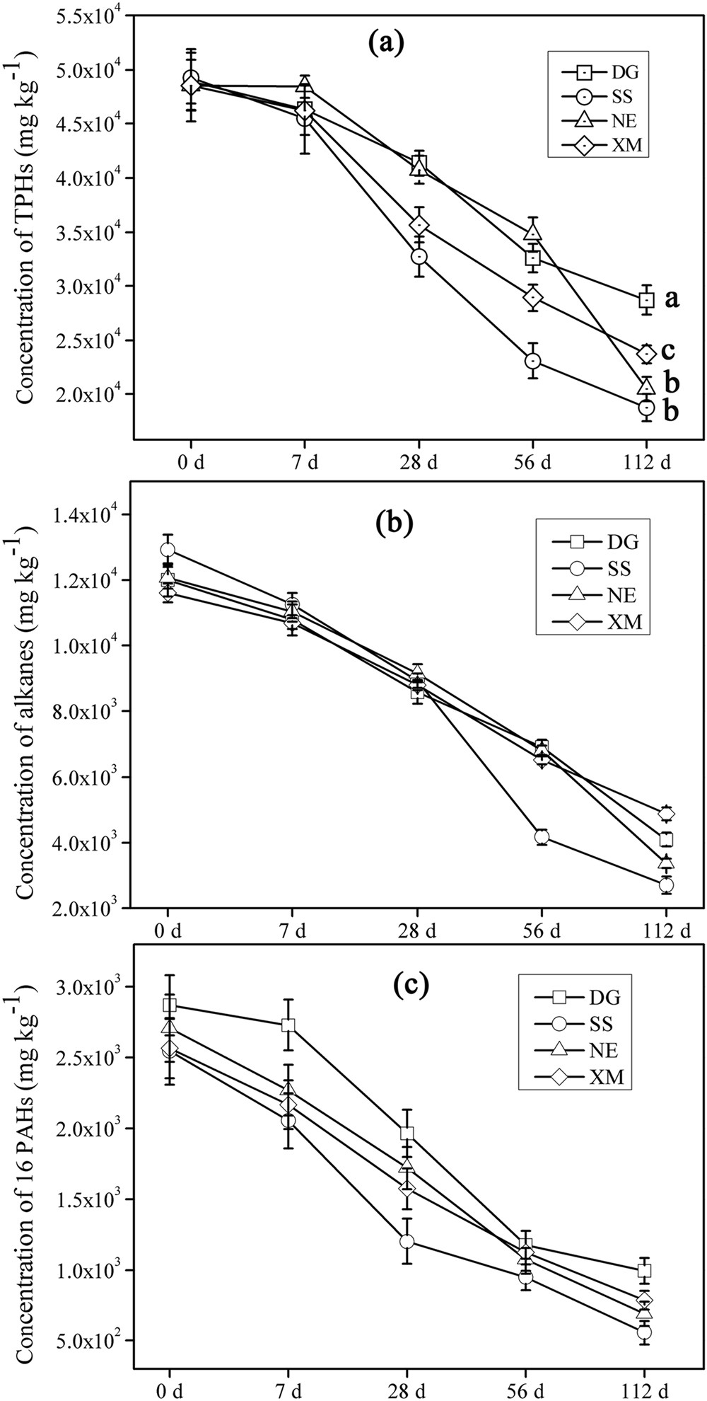 Aerobic degradation of crude oil by microorganisms in soils
