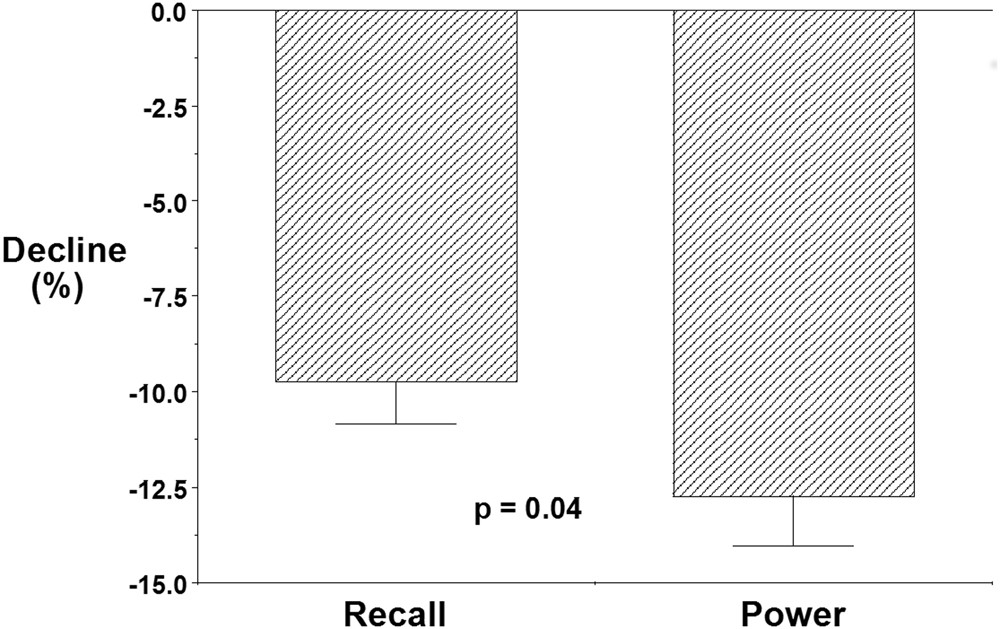 172fb1a61b A trade-off between cognitive and physical performance