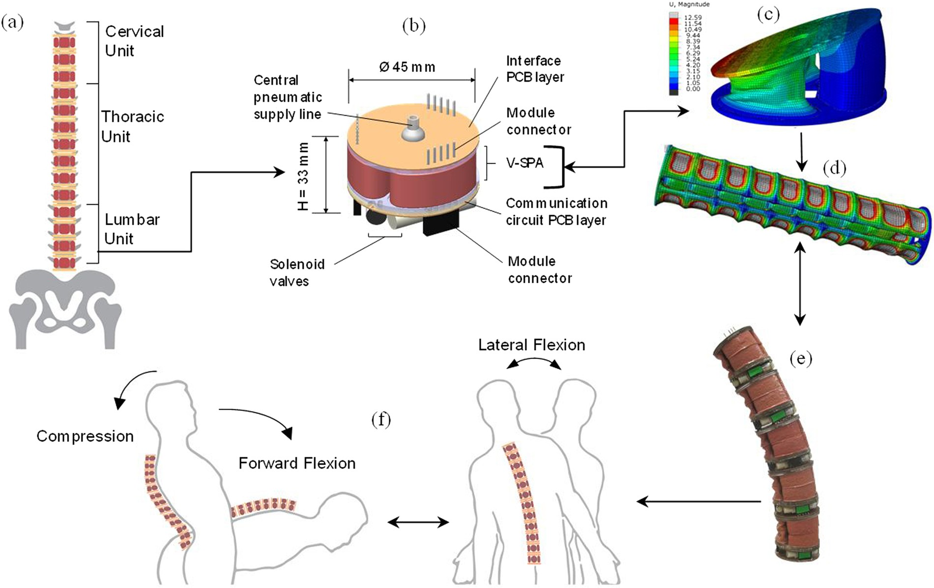 Design And Computational Modeling Of A Modular Compliant Robotic Air Conditioner Circuit D Conditioning Schematic 3 Furthermore Assembly For Human Lumbar Unit Spinal Cord Assistance Scientific Reports