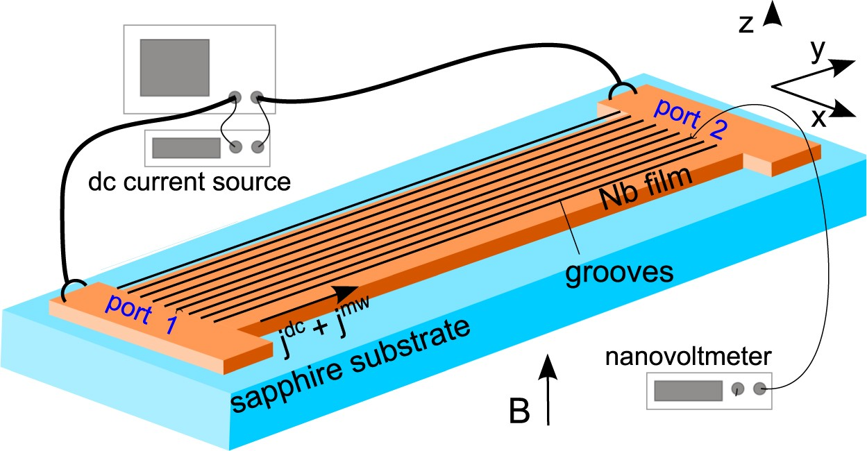 Mobile fluxons as coherent probes of periodic pinning in ...
