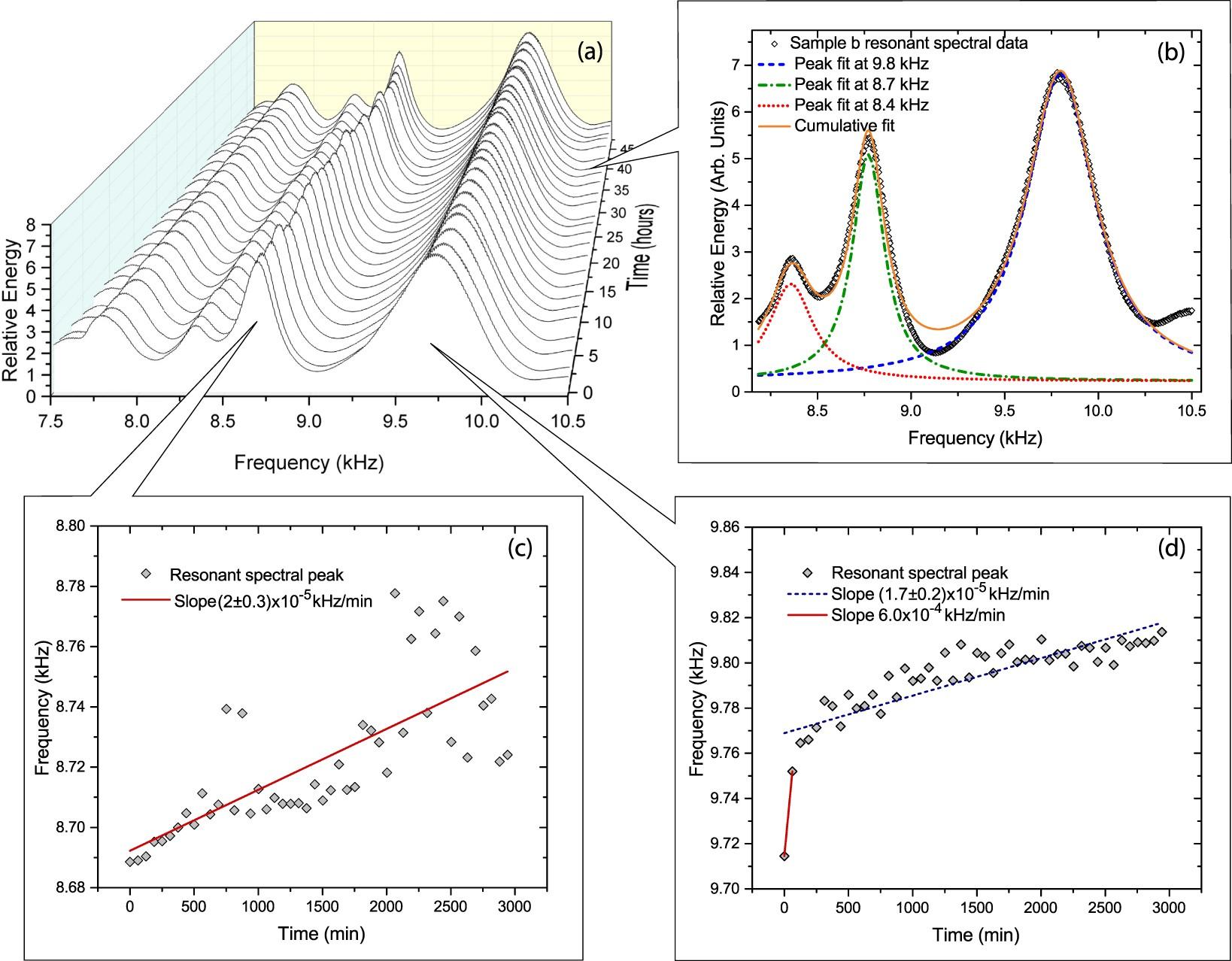 Elastic evolution of a self-healing ionomer observed via acoustic