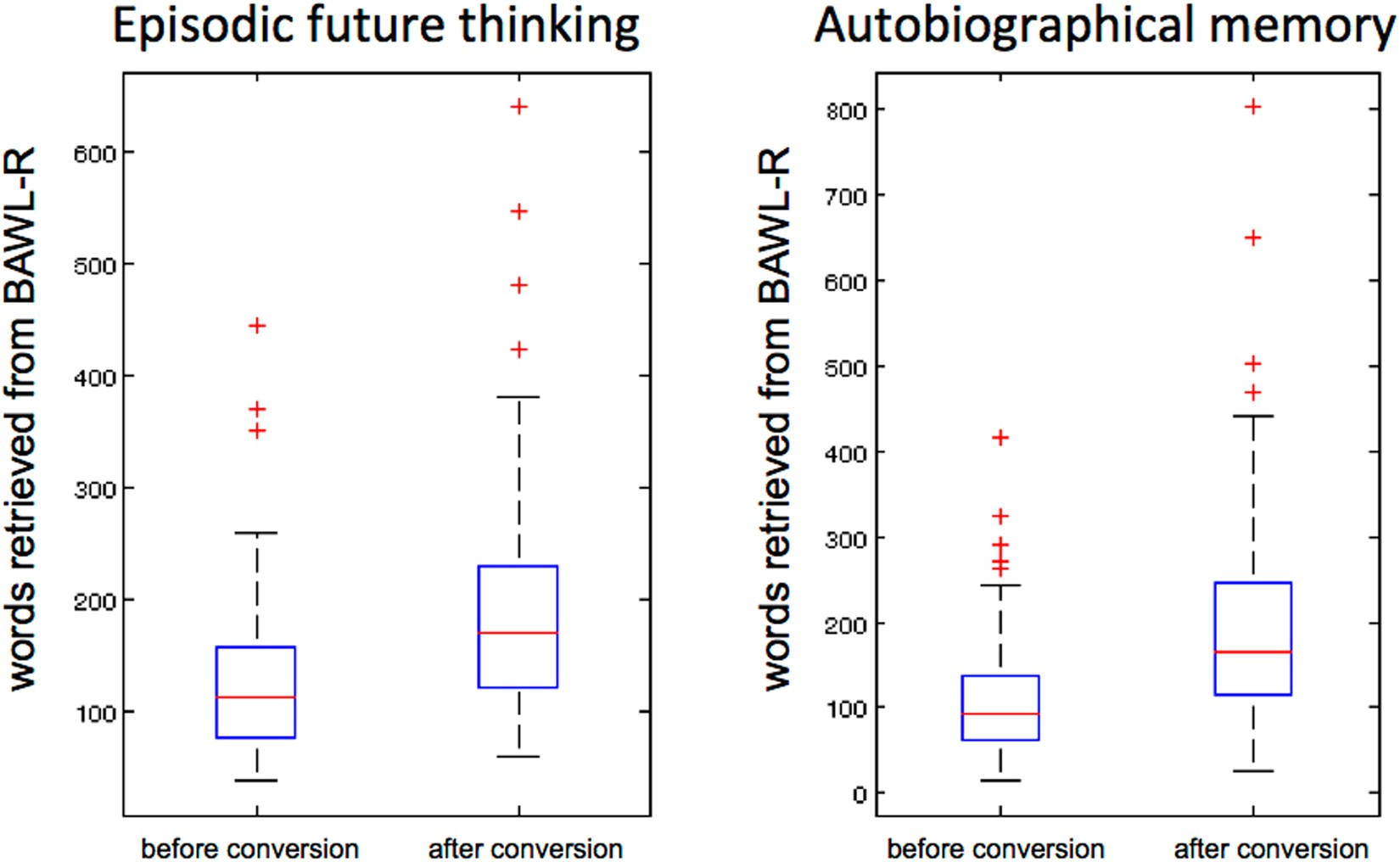 cfda315f1 Quantitative text feature analysis of autobiographical interview data   prediction of episodic details