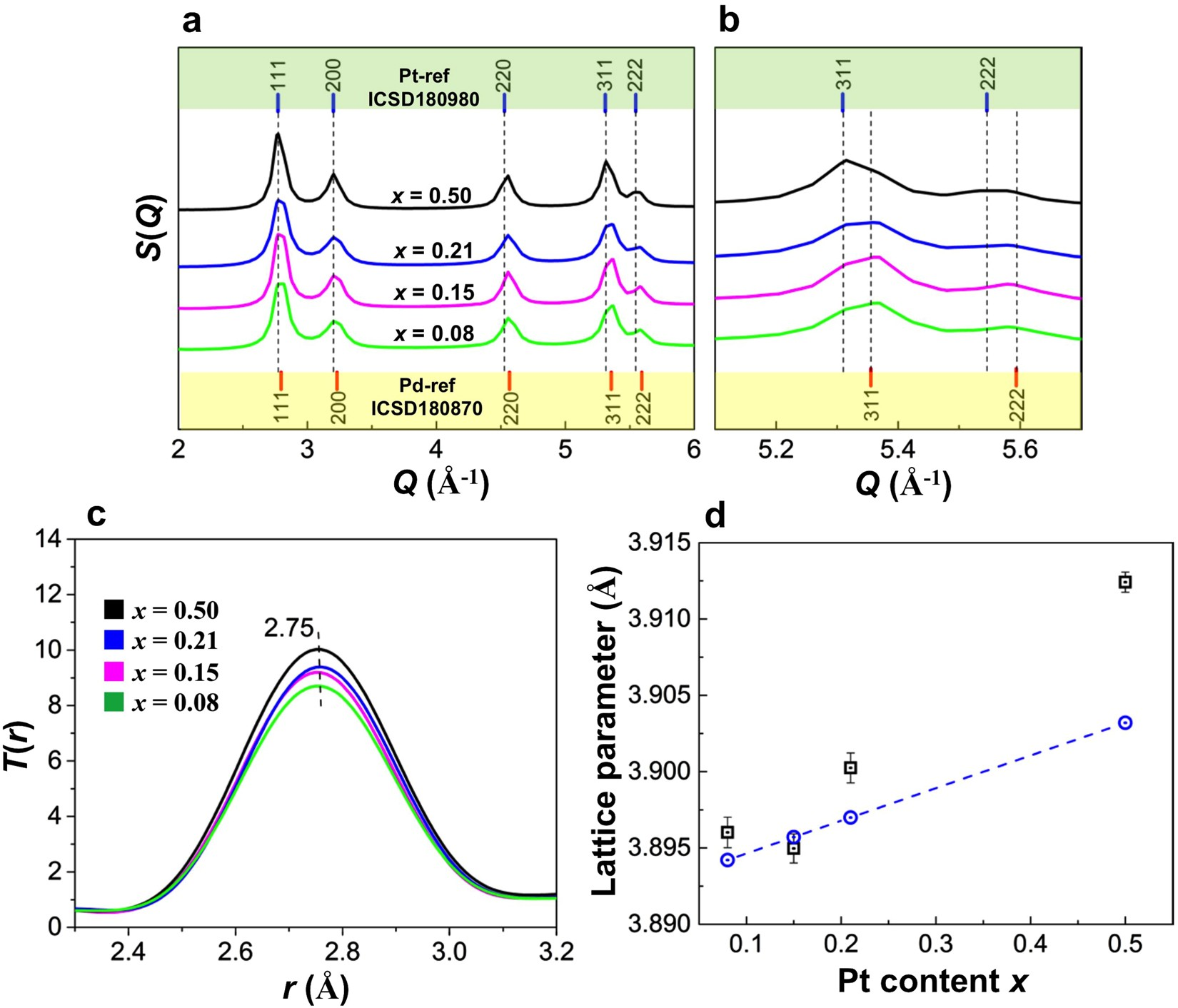 Hydrogen storage and stability properties of pdpt solid solution hydrogen storage and stability properties of pdpt solid solution nanoparticles revealed via atomic and electronic structure scientific reports ccuart Image collections