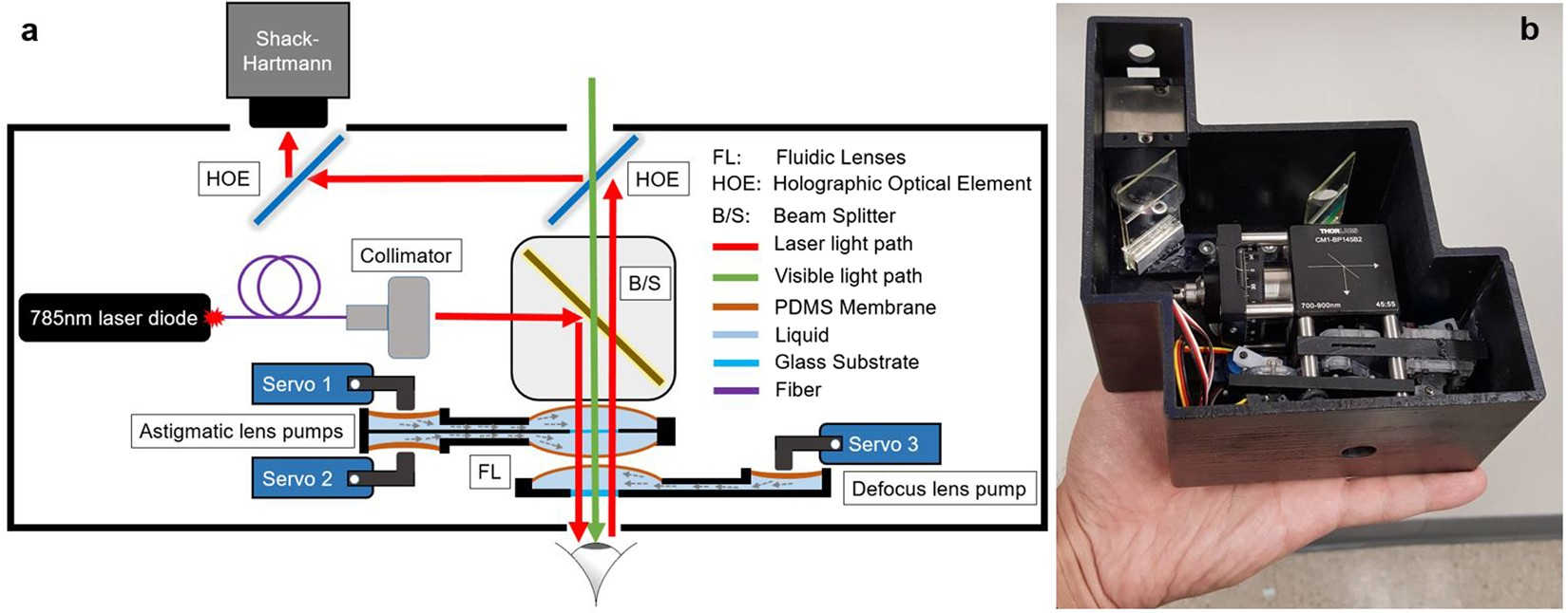 A New Low Cost Compact Auto Phoropter For Refractive Assessment In Alternating Current Diagram Kids Of Twoway Automatic Developing Countries Scientific Reports