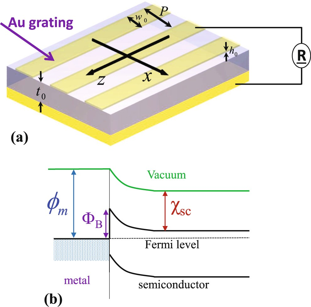 Plasmonically Enhanced Schottky Photovoltaic Devices Scientific Figure 7 Action Spectrum For The Shortcircuit Photocurrent And Reports