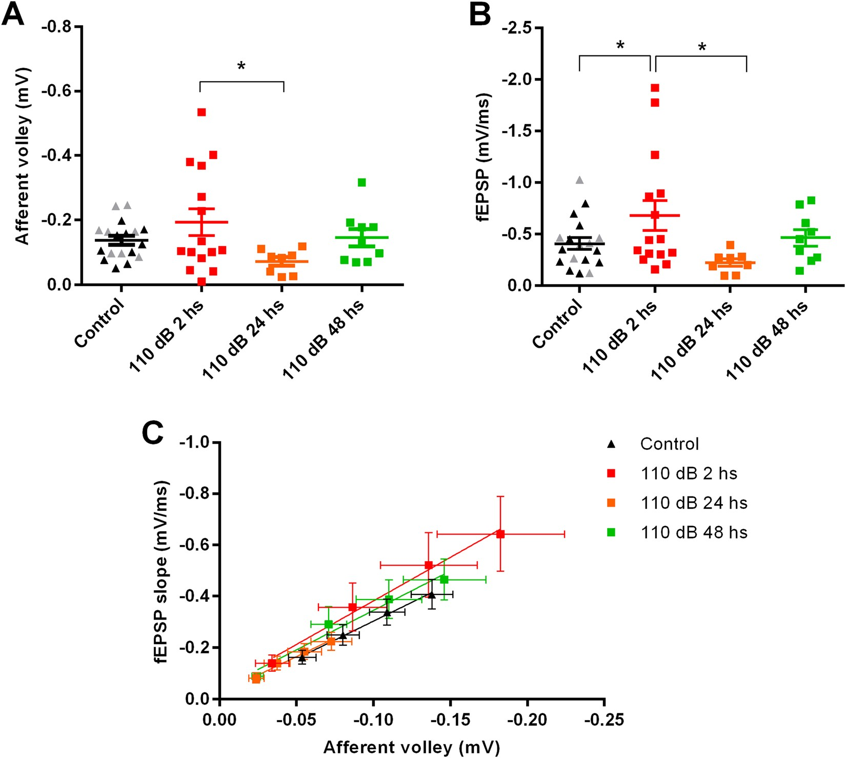 A Single Episode Of High Intensity Sound Inhibits Long Term Doorbell Memory Circuit Diagram Potentiation In The Hippocampus Rats Scientific Reports