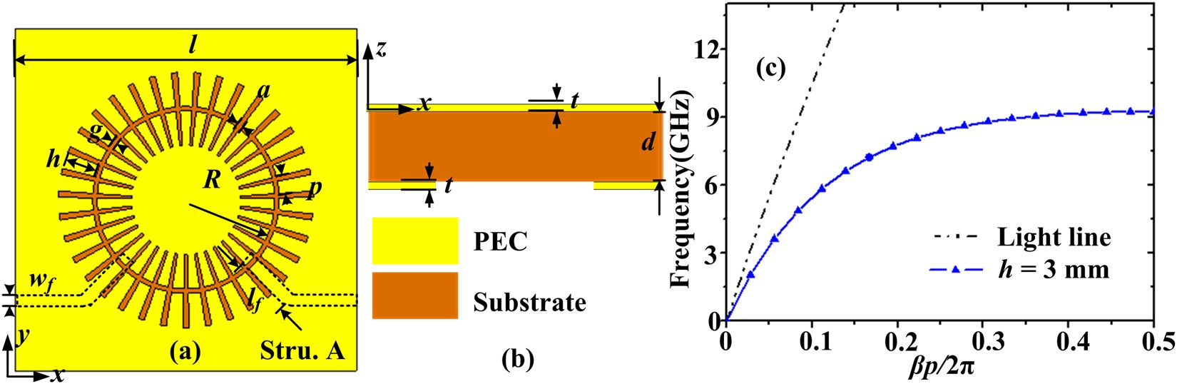 Compact Wideband Plasmonic Filter With Flat Top Transmission Good Pix For Band Reject Circuit Response Based On Corrugated Metal Insulator Ring Resonator Scientific Reports