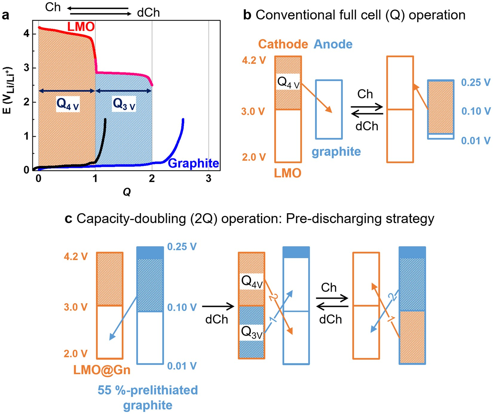 A Lithium Ion Battery Using Partially Lithiated Graphite Anode And Charger Circuitlithium Amphi Redox Limn 2 O 4 Cathode Scientific Reports