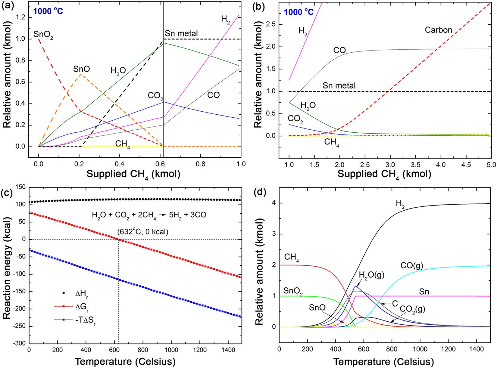 Design Of Reduction Process Sno 2 By Ch 4 For Efficient Sn Ricerche Correlate A Metal Detector Circuit Schematic Recovery Scientific Reports
