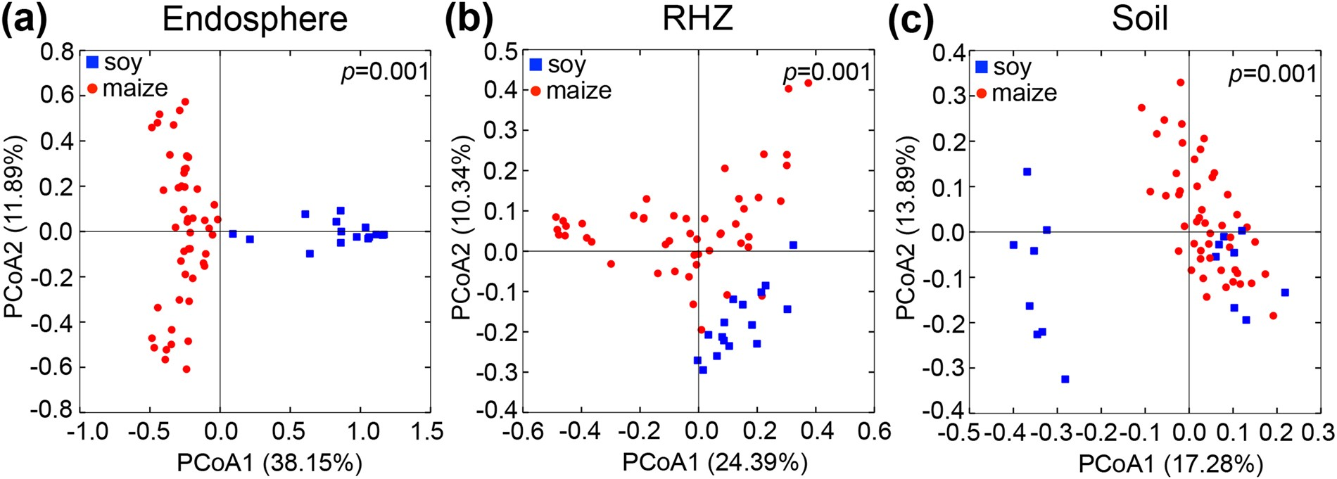 Shifts in microbial communities in soil, rhizosphere and roots of
