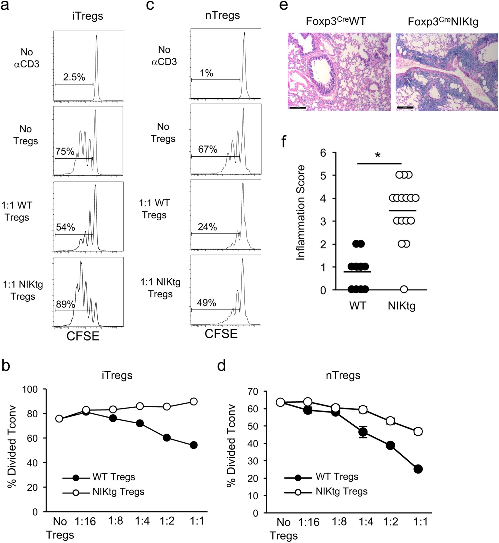 Constitutive Expression Of Nf B Inducing Kinase In Regulatory T Electronic Circuit Design Sawant Pdf Cells Impairs Suppressive Function And Promotes Instability Pro Inflammatory Cytokine