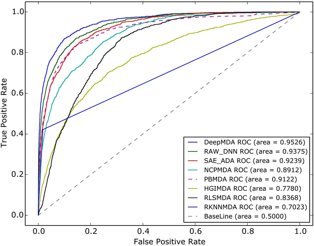 A deep ensemble model to predict miRNA-disease association