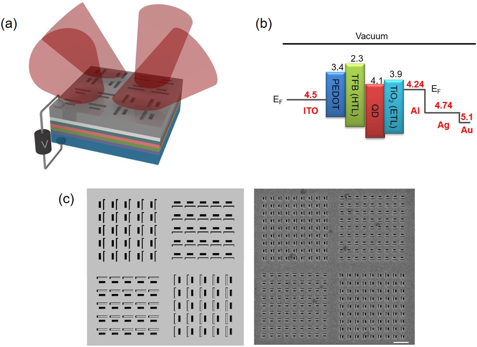 Metasurface electrode light emitting diodes with planar light ...
