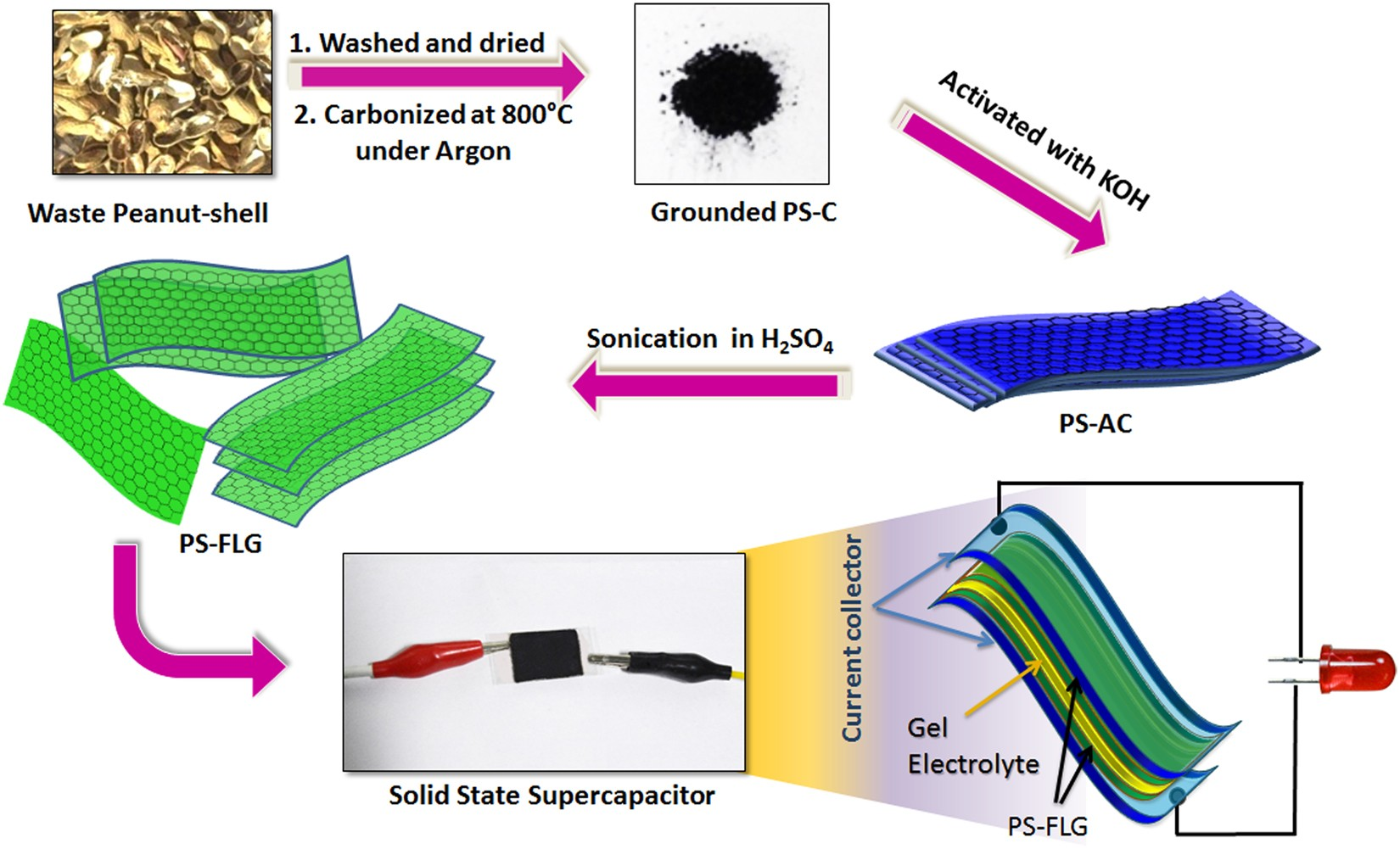 Large area few-layer graphene with scalable preparation from waste