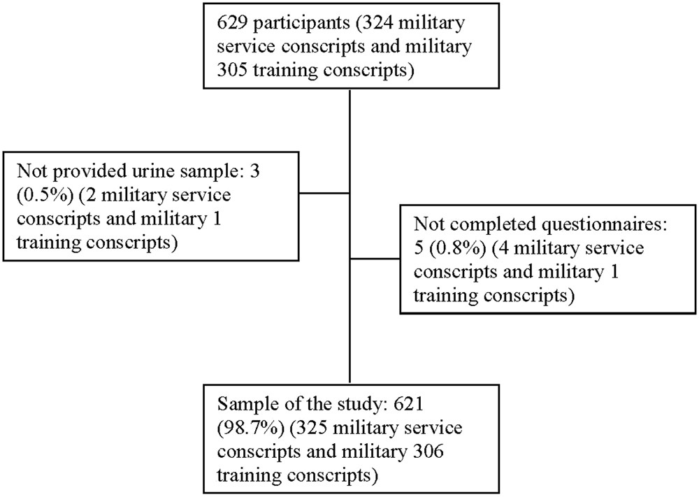 Validation Of Self Reported Smoking With Urinary Cotinine Levels And Influence Second Hand Smoke Among Conscripts Scientific Reports