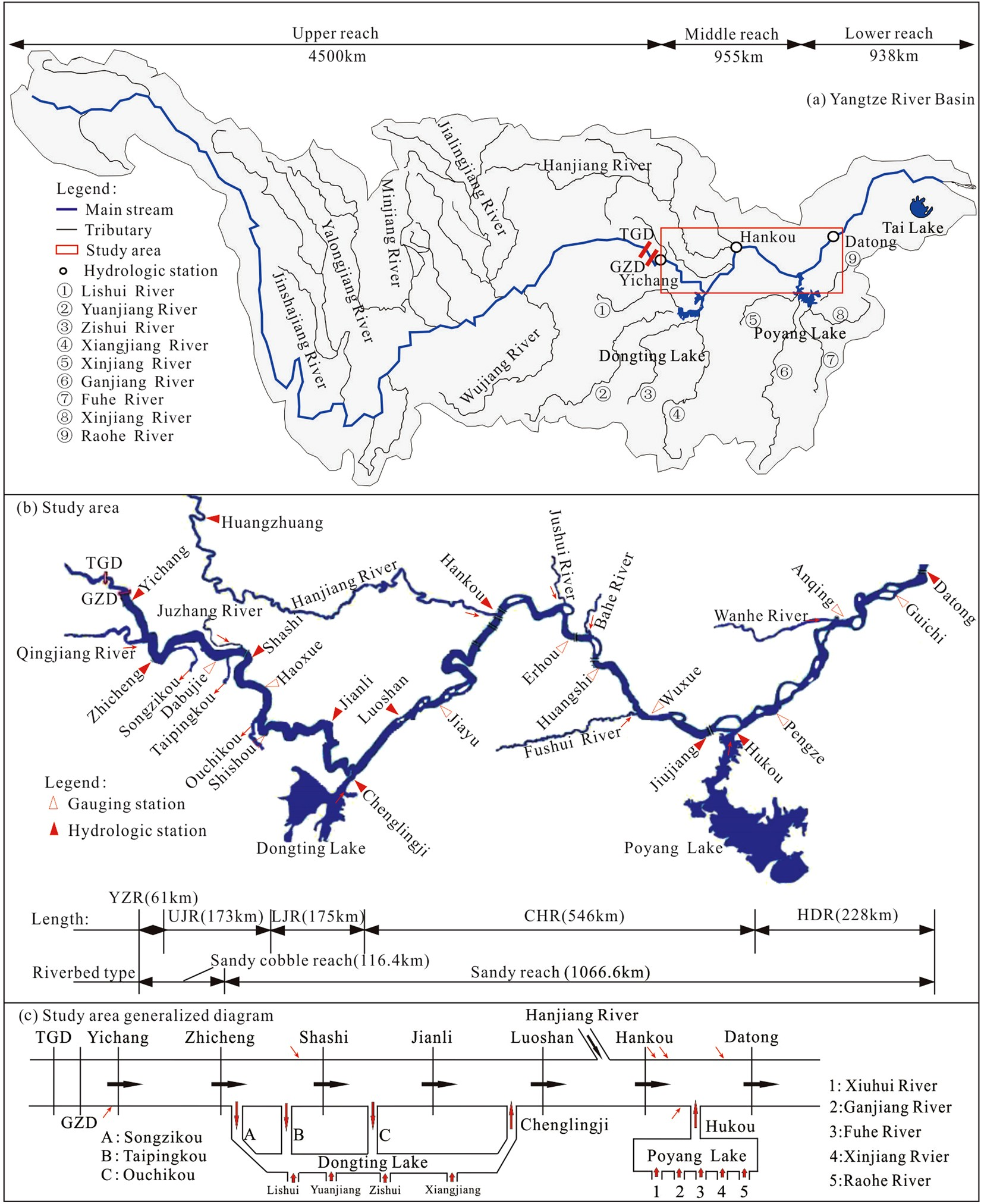 influence of large reservoir operation on water levels and flows in rh nature com