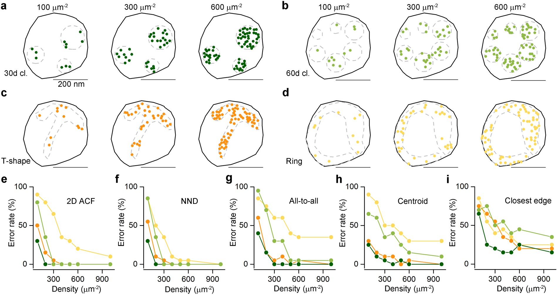 Objective quantification of nanoscale protein distributions