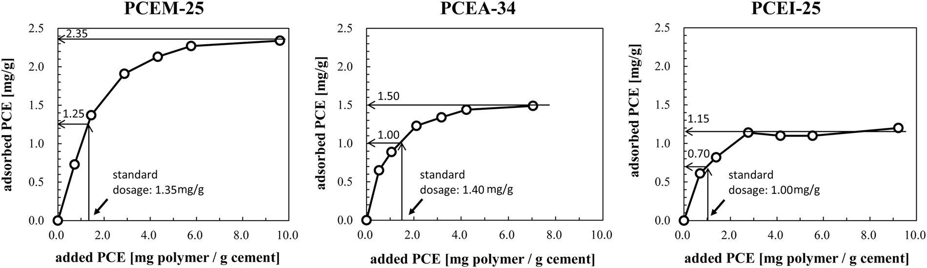 adsorbed conformations of pce superplasticizers in cement pore solution  unraveled by molecular dynamics simulations | scientific reports