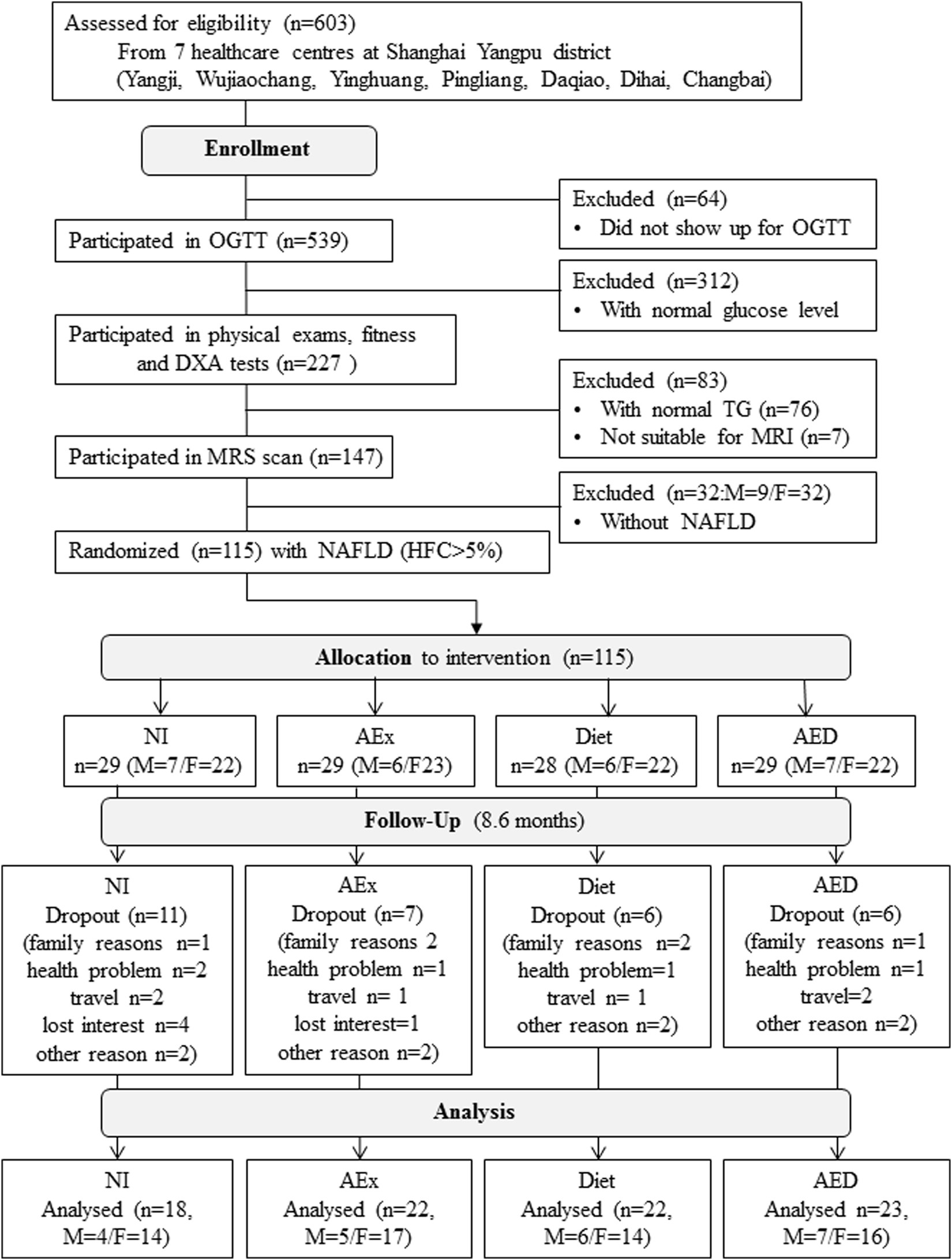 Effect of aerobic exercise and diet on liver fat in pre