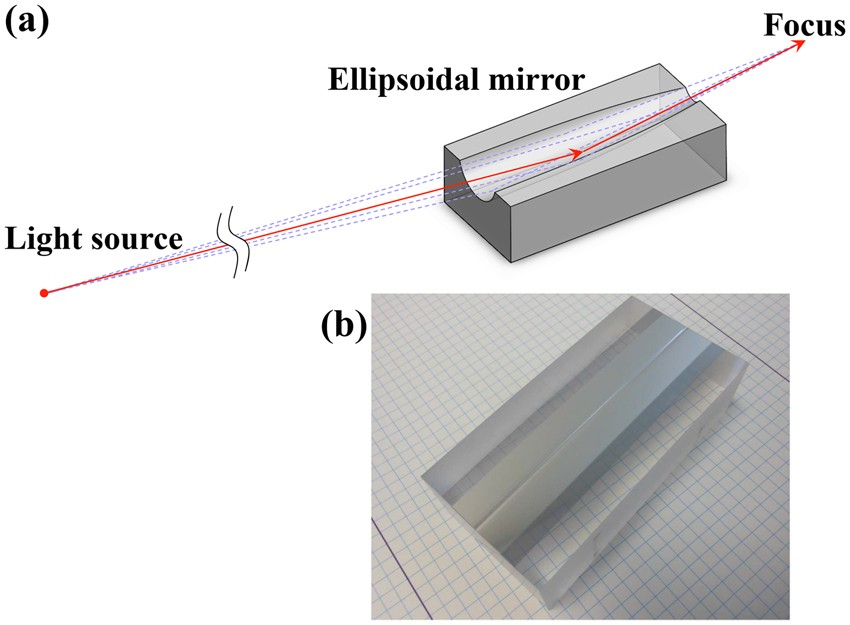 Ellipsoidal mirror for two-dimensional 100-nm focusing in