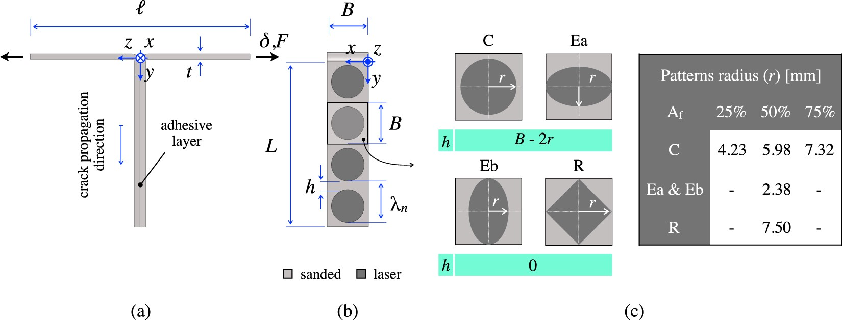 Toughness Amplification In Copper Epoxy Joints Through Pulsed Laser Cable Tester Circuit Moreover Diagram Of A Schematic On Micro Machined Interface Heterogeneities Scientific Reports
