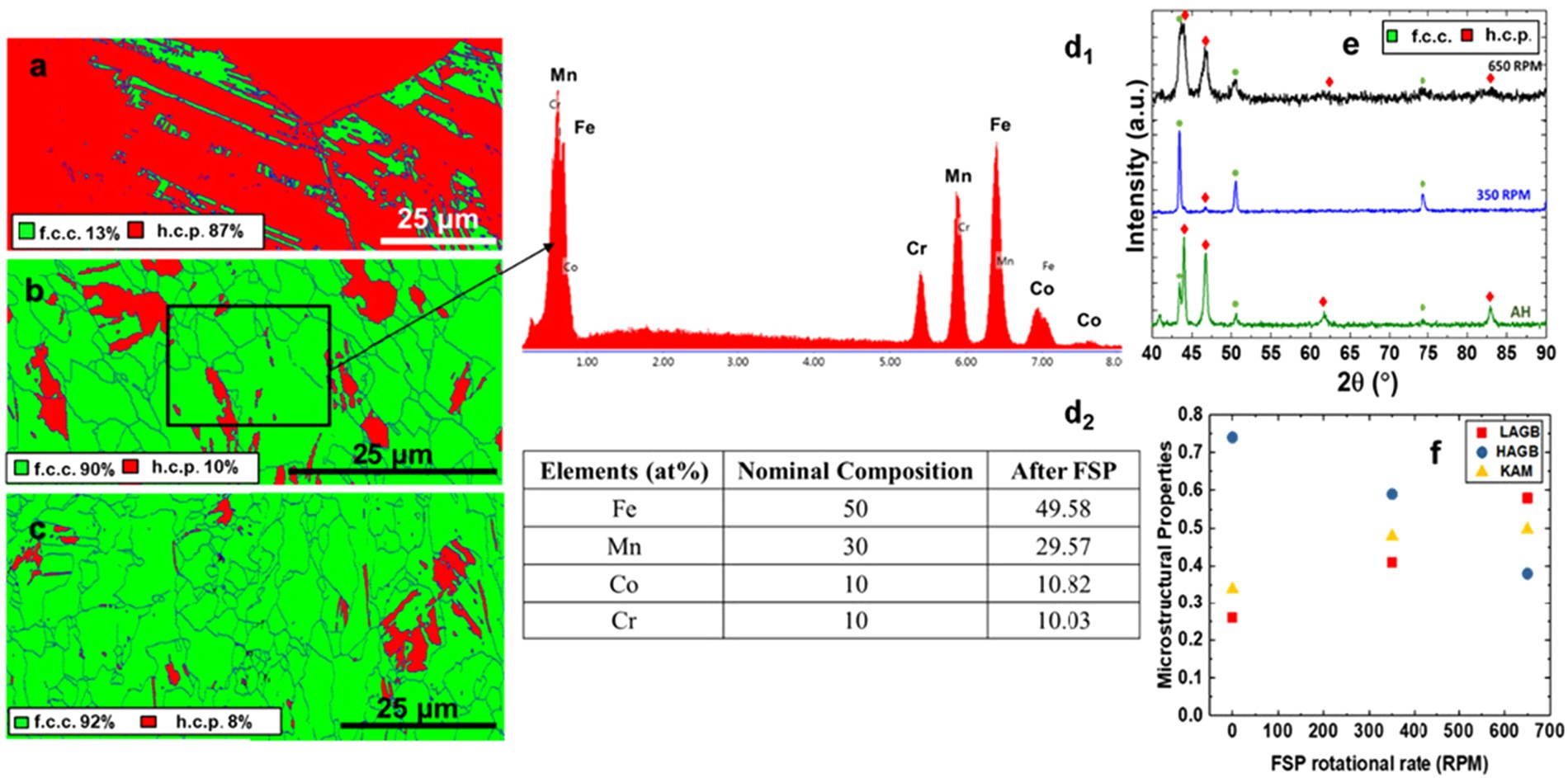 Enhanced Strength And Ductility In A Friction Stir Processing Welding Diagram Engineered Dual Phase High Entropy Alloy Scientific Reports