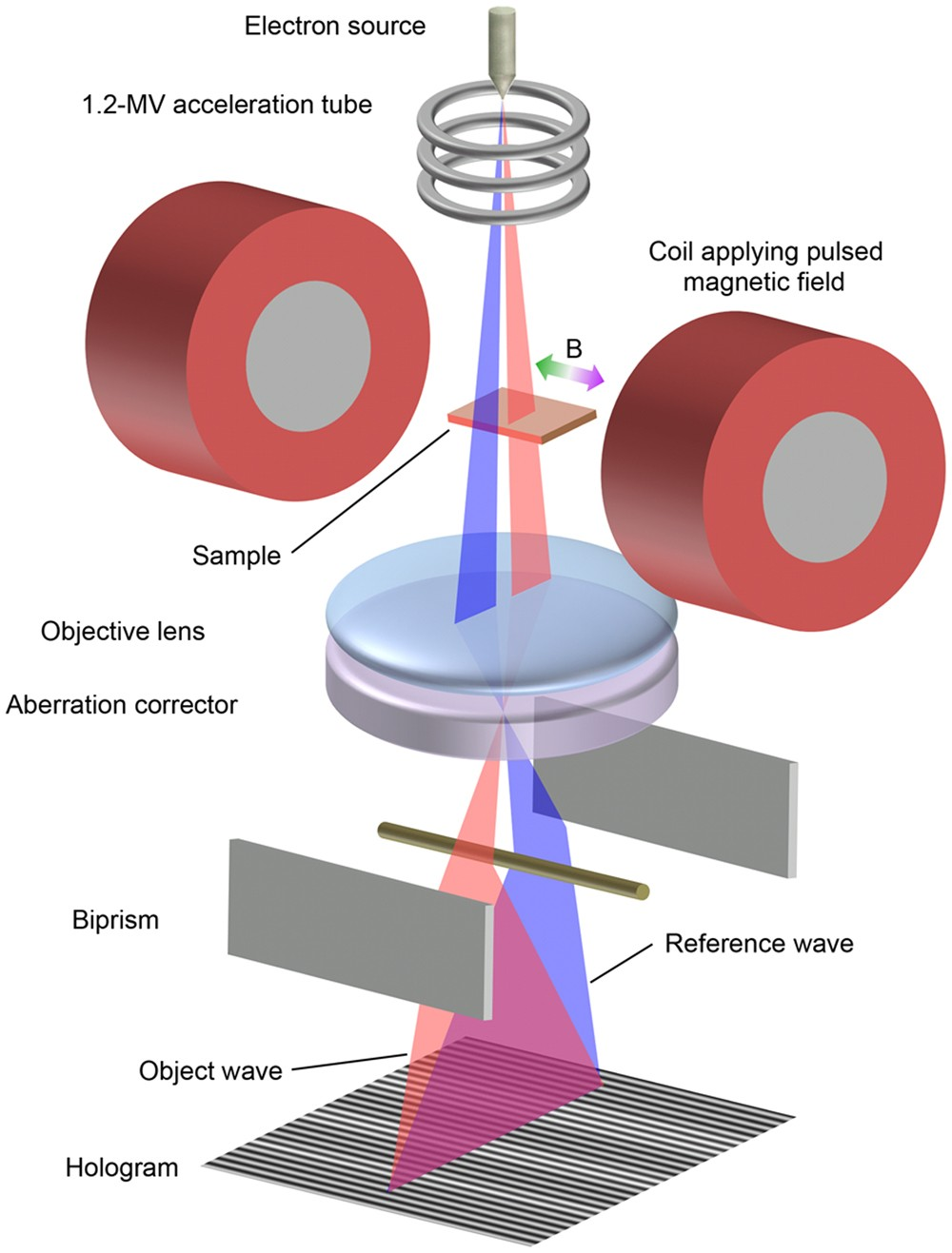Magnetic field observations in CoFeB/Ta layers with 0 67-nm