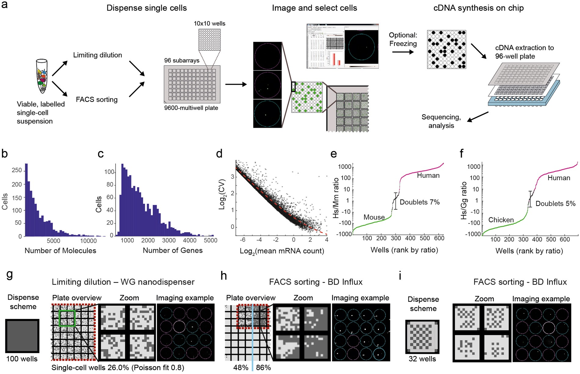 Marque H Et H strt-seq-2i: dual-index 5ʹ single cell and nucleus rna-seq