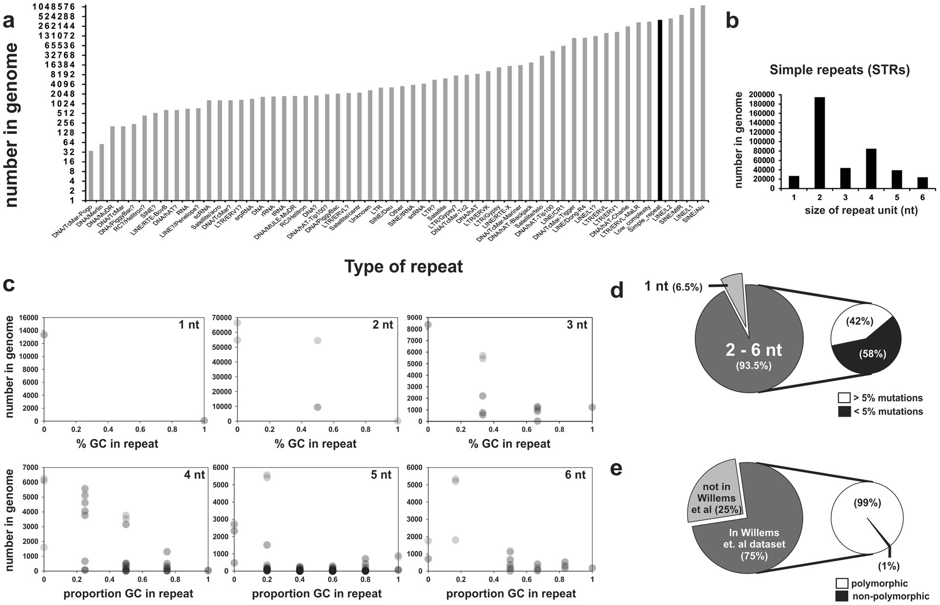 A microsatellite repeat in PCA3 long non-coding RNA is associated