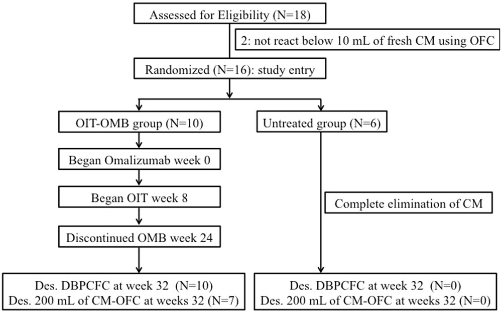 Oral Immunotherapy Combined With Omalizumab For High Risk Cows Milk Allergy A Randomized Controlled Trial Scientific Reports