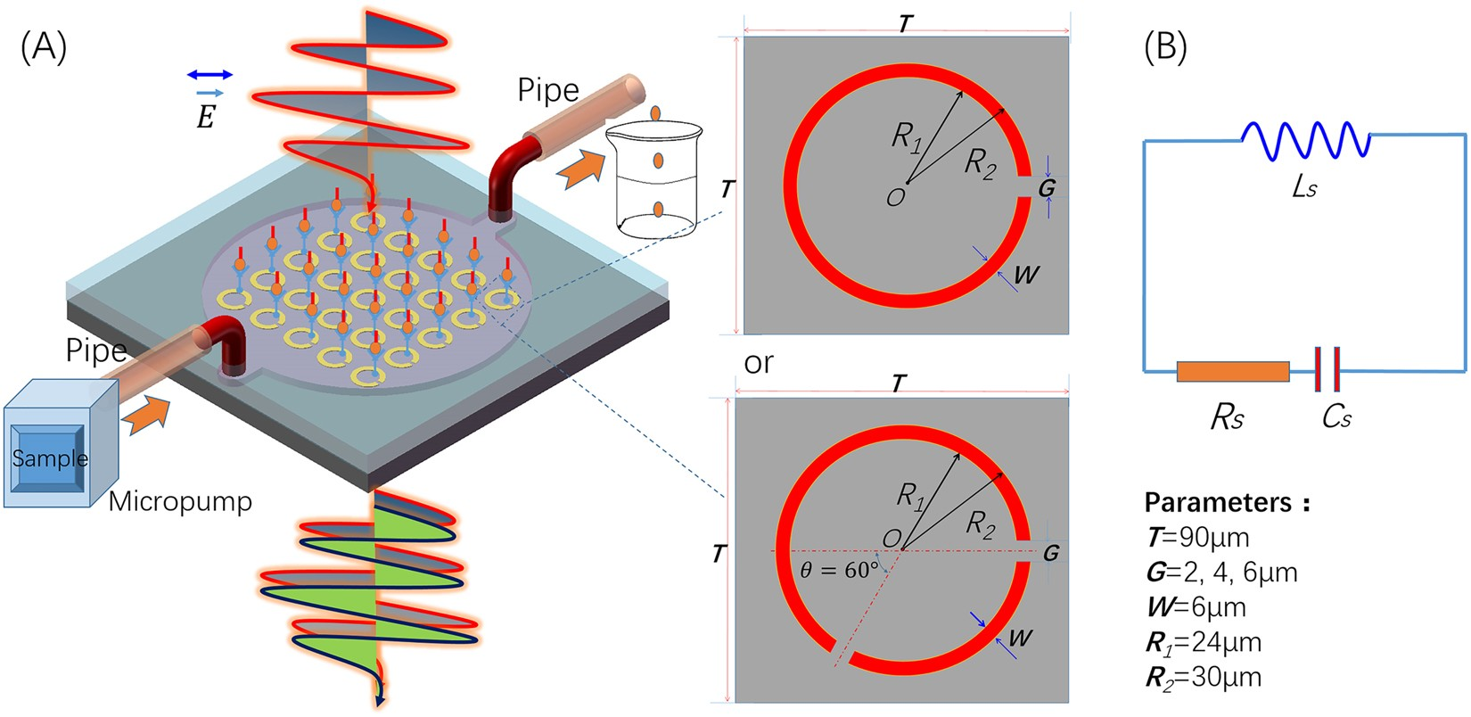 A Route To Terahertz Metamaterial Biosensor Integrated With Optical Liquid Sensor Circuit Proximity Detect Human Microfluidics For Liver Cancer Biomarker Testing In Early Stage Scientific Reports