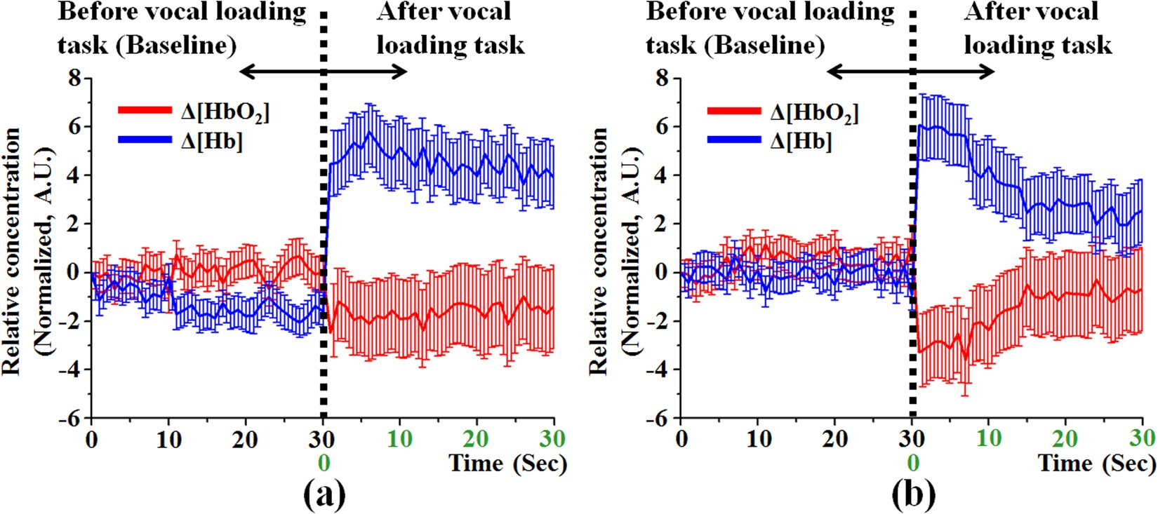 A Feasibility Study On Non Invasive Oxidative Metabolism Detection Optical Liquid Sensor Circuit Proximity Detect Human And Acoustic Assessment Of Vocal Cords By Using Technique Scientific
