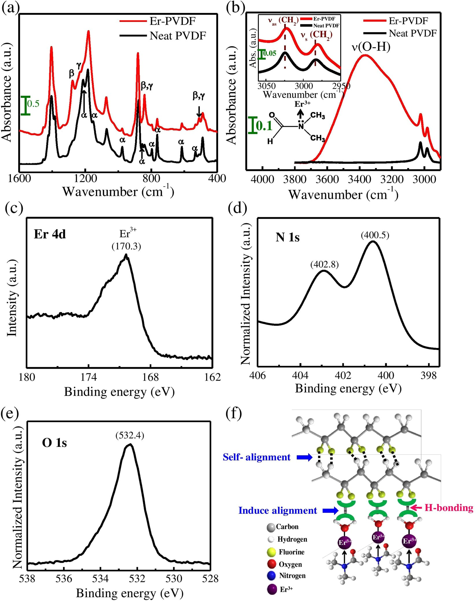 A Hybrid Strain And Thermal Energy Harvester Based On An Infra Red Pc Heat Monitor Circuit Piezoelectric Sensor Sensitive Er 3 Modified Polyvinylidene Fluoride Ferroelectret Structure Scientific