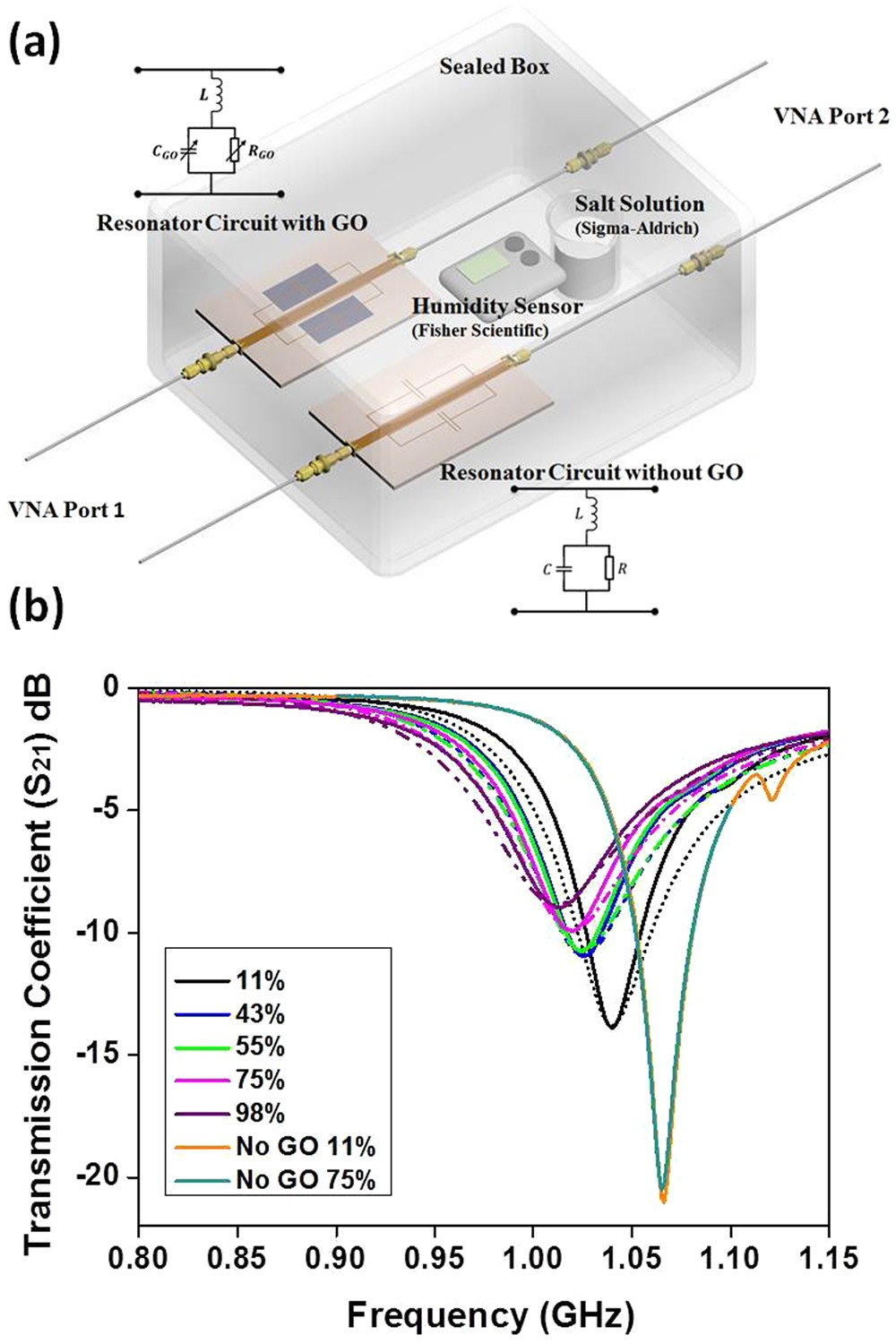 Graphene Oxide Dielectric Permittivity At Ghz And Its Applications Sensor Circuit Wiring Diagrams Also Humidity Schematic For Wireless Sensing Scientific Reports