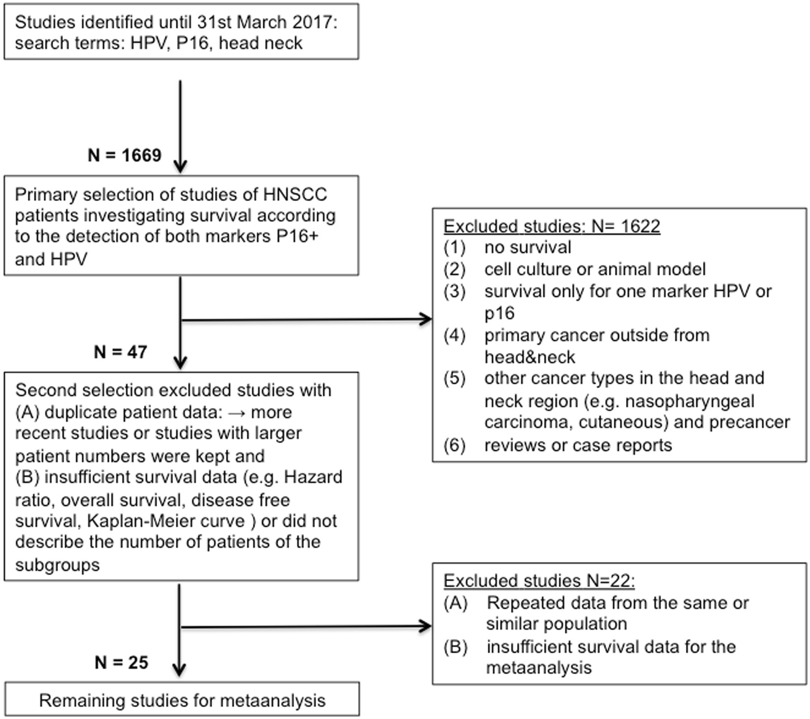 Meta analysis: HPV and p16 pattern determines survival in patients