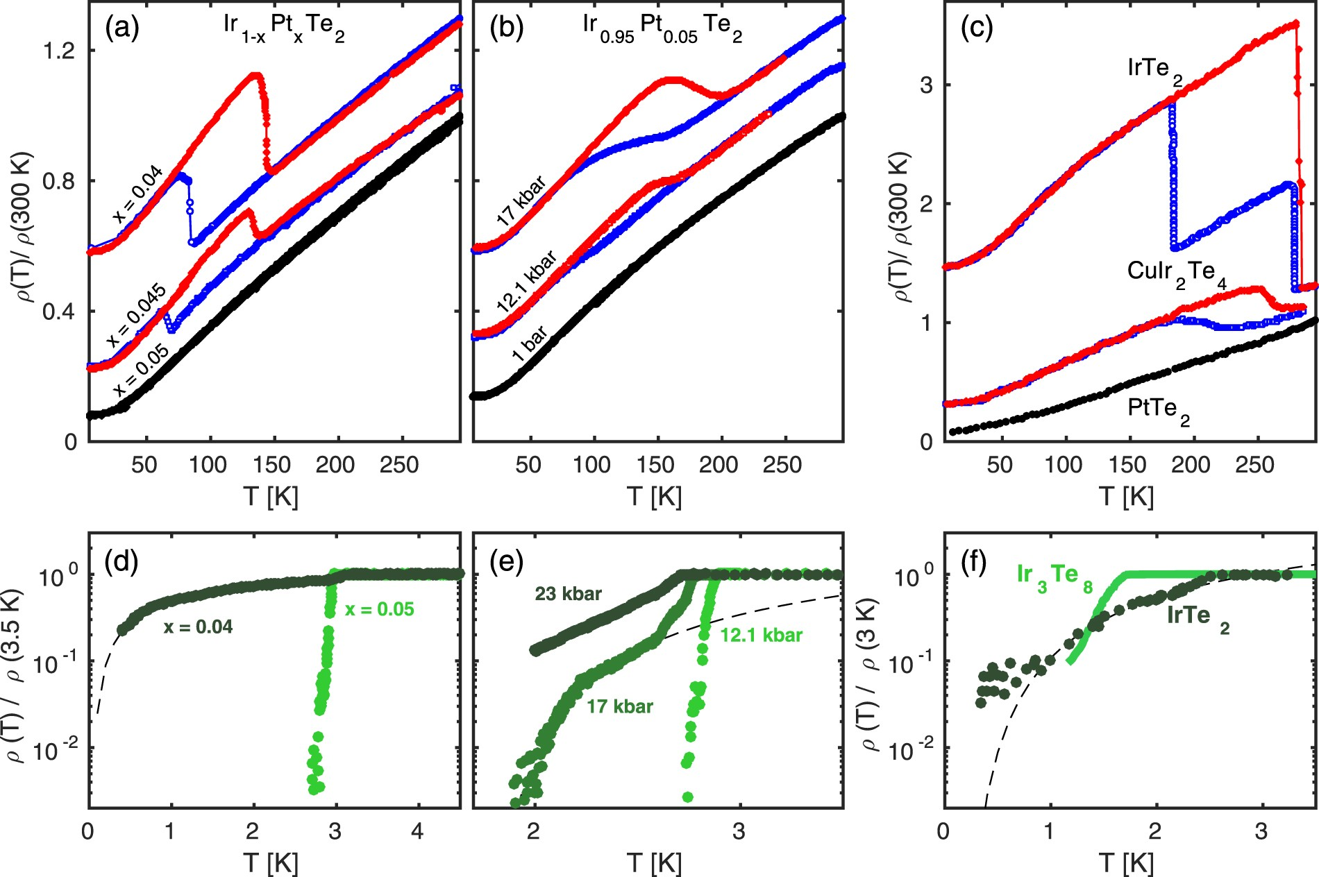 Charge stripe order and superconductivity in ir 1x pt x te 2 charge stripe order and superconductivity in ir 1x pt x te 2 scientific reports pooptronica
