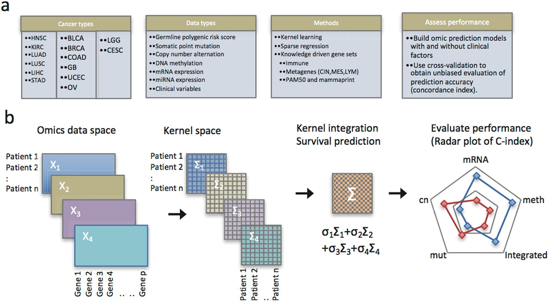 Integrating Clinical and Multiple Omics Data for Prognostic