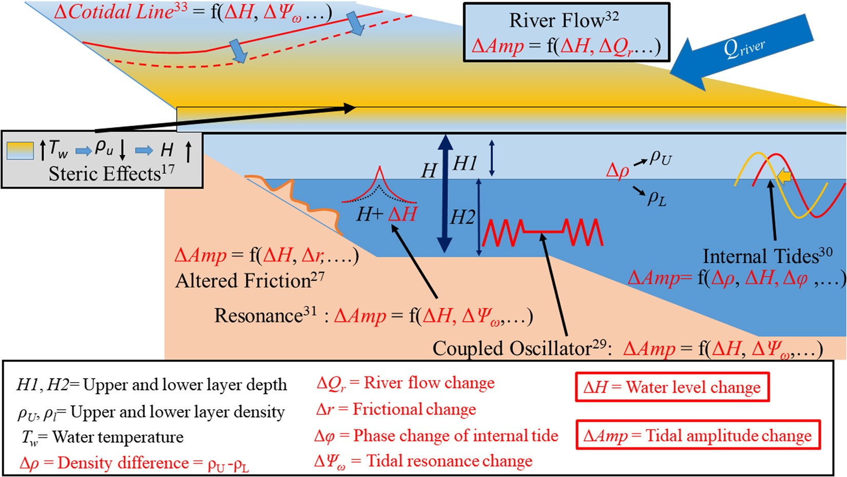 Coupling of sea level and tidal range changes with implications for coupling of sea level and tidal range changes with implications for future water levels scientific reports publicscrutiny Gallery