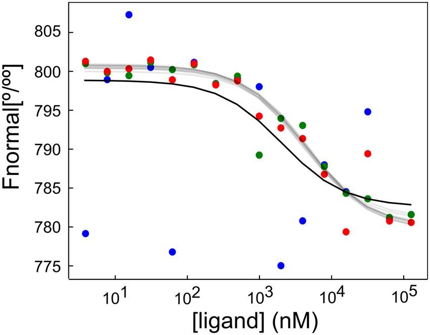 Bayesian Analysis of MicroScale Thermophoresis Data to Quantify