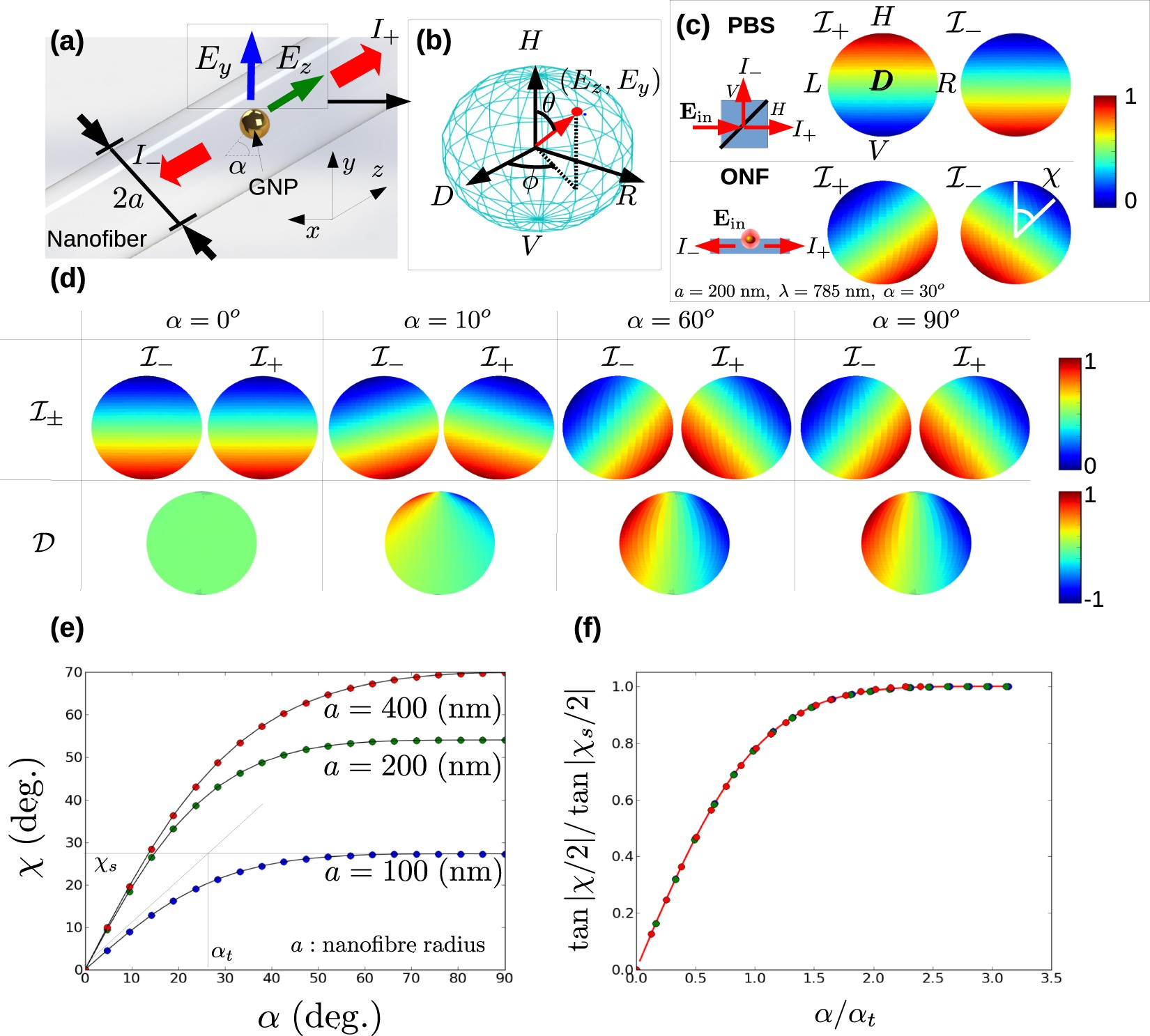 Polarization Response And Scaling Law Of Chirality For A Nanofibre Optical Interface Circuit Method Sensor System Scientific Reports