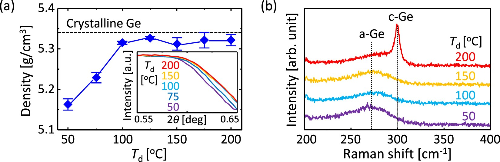 High Hole Mobility Polycrystalline Ge On An Insulator Formed By Circuit Board Holder 315 China Controlling Precursor Atomic Density For Solid Phase Crystallization Scientific Reports