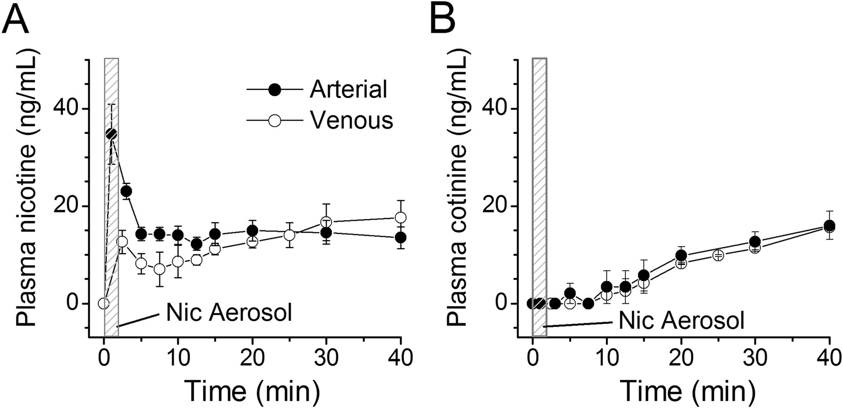 Inhaled Nicotine Equivalent To Cigarette Smoking Disrupts Systemic E Block Diagram And Uterine Hemodynamics Induces Cardiac Arrhythmia In Pregnant Rats Scientific