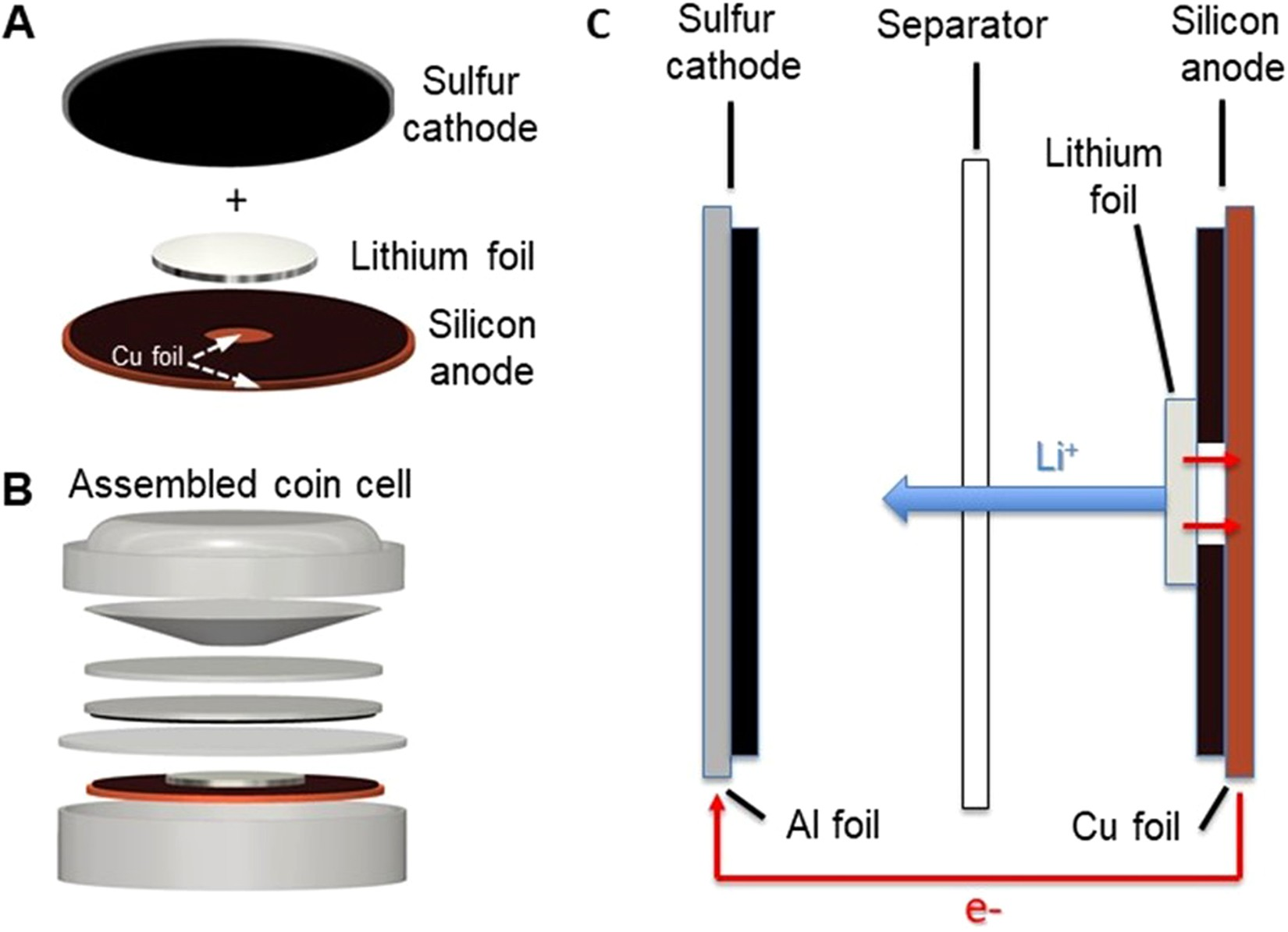 Advanced Sulfur-Silicon Full Cell Architecture for Lithium