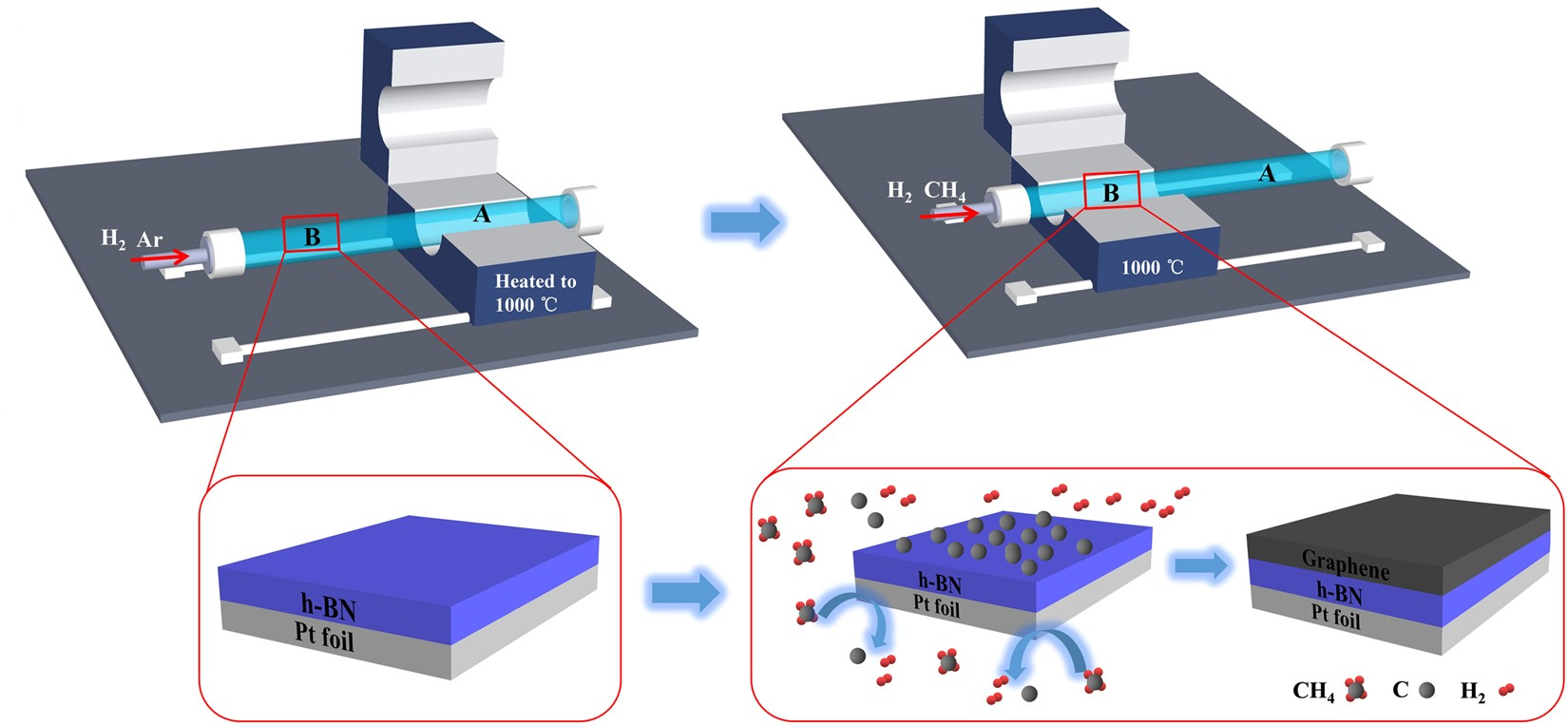 Growth Of Graphene H Bn Heterostructures On Recyclable Pt Foils By Electrical Can You Terminate More Than One Common The Furnace C Batch Chemical Vapor Deposition Scientific Reports