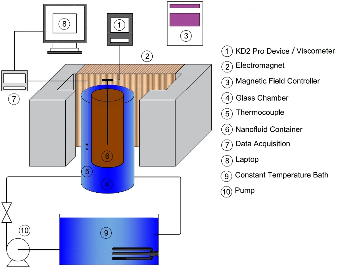 Modeling And Optimization Of Thermal Conductivity Viscosity Training Simulation For Residential Wiring 4th Edition Software Mnfe 2 O 4 Nanofluid Under Magnetic Field Using An Ann Scientific Reports