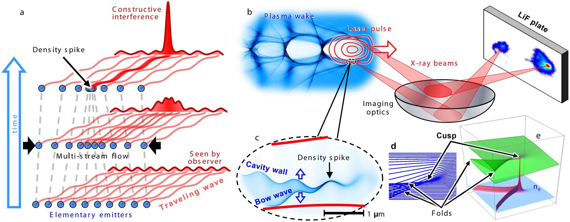 Burst Intensification By Singularity Emitting Radiation In Multi Radio Waves Diagram Showing Flow Of Stream Flows Scientific Reports