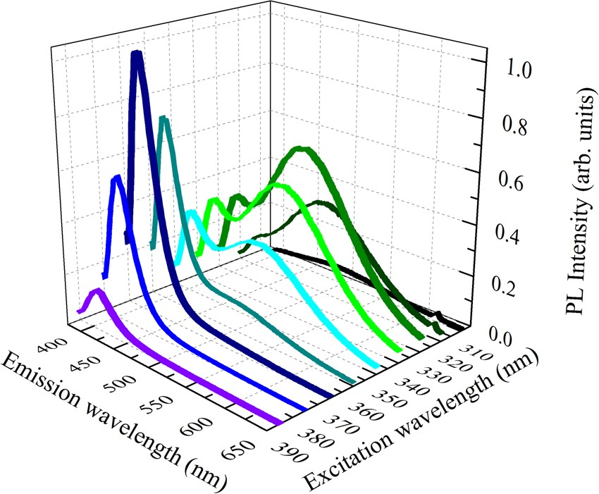 visible emission from bismuth-doped yttrium oxide thin films for lighting  and display applications | scientific reports