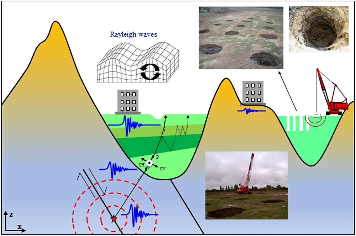 Flat Lens Effect On Seismic Waves Propagation In The Subsoil Radio Diagram Showing Flow Of Scientific Reports