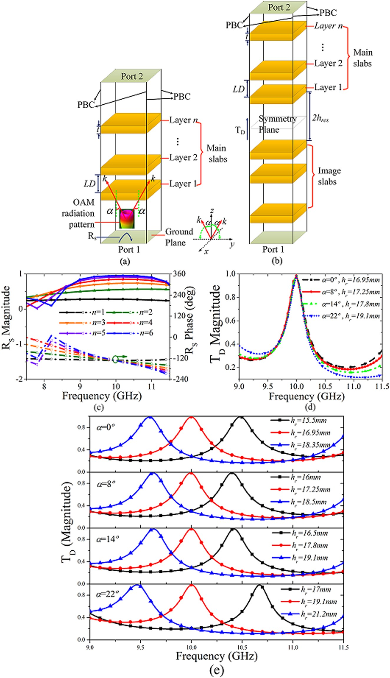 Generation and Analysis of High-Gain Orbital Angular
