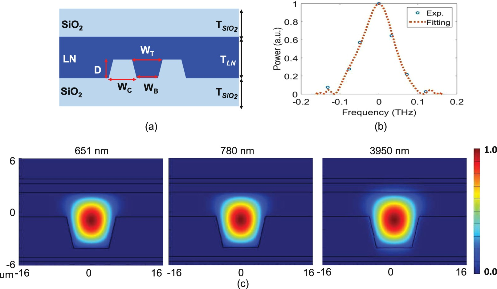 Direct Generation And Detection Of Quantum Correlated Photons With Active Double Secondary Bandpass Filter Circuit Filtercircuit 32 Um Wavelength Spacing Scientific Reports